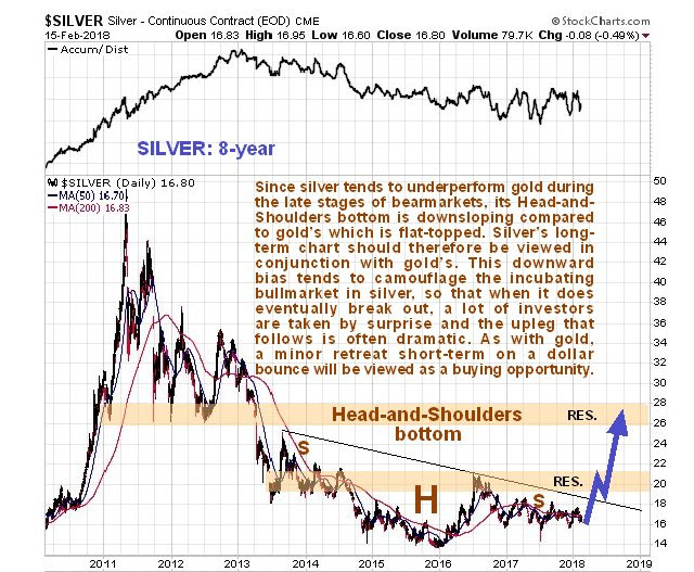 Silver is 'Off the Radar' But Shouldn't Be